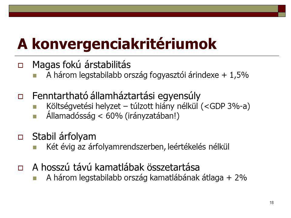 18 A konvergenciakritériumok  Magas fokú árstabilitás A három legstabilabb ország fogyasztói árindexe + 1,5%  Fenntartható államháztartási egyensúly Költségvetési helyzet – túlzott hiány nélkül (<GDP 3%-a) Államadósság < 60% (irányzatában!)  Stabil árfolyam Két évig az árfolyamrendszerben, leértékelés nélkül  A hosszú távú kamatlábak összetartása A három legstabilabb ország kamatlábának átlaga + 2%