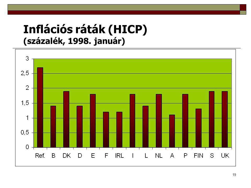 19 Inflációs ráták (HICP) (százalék, 1998. január)