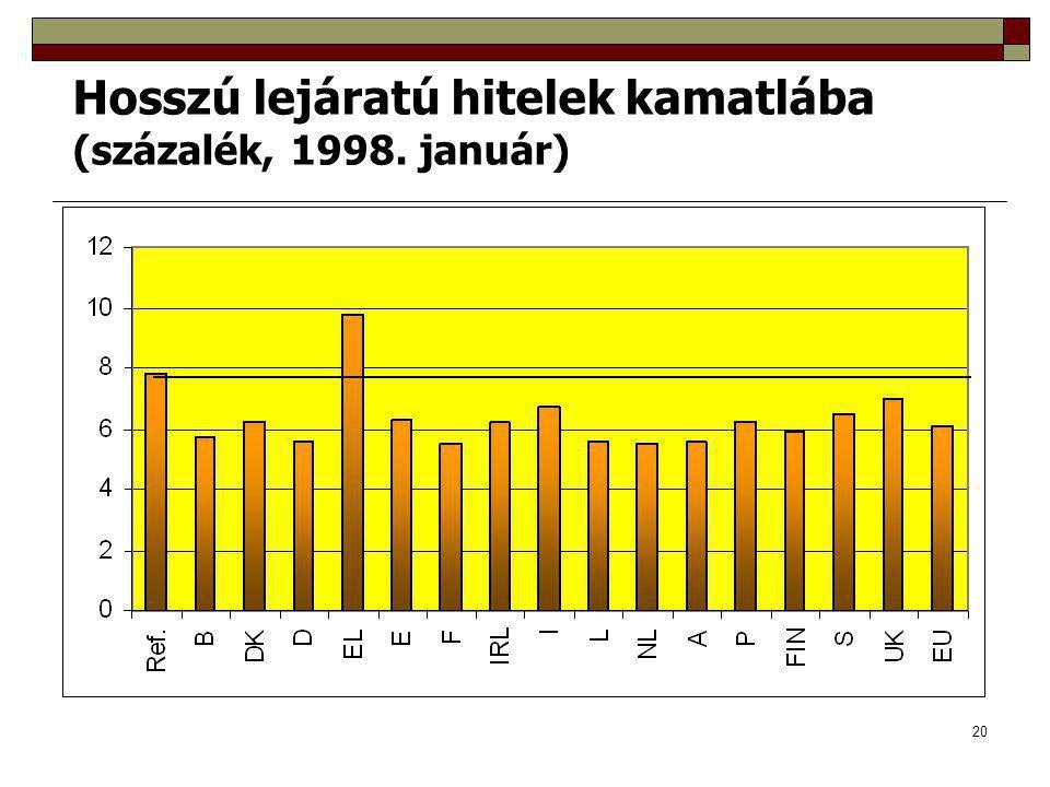 20 Hosszú lejáratú hitelek kamatlába (százalék, 1998. január)