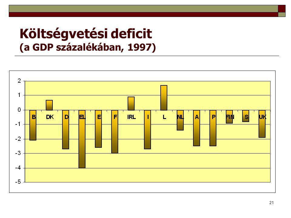 21 Költségvetési deficit (a GDP százalékában, 1997)
