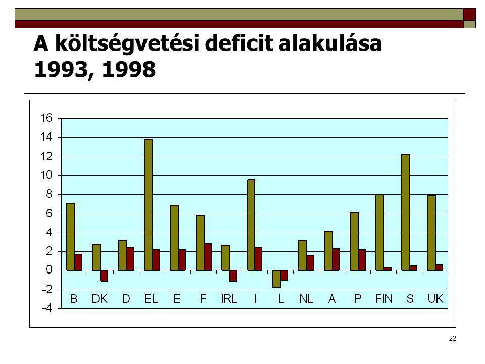22 A költségvetési deficit alakulása 1993, 1998
