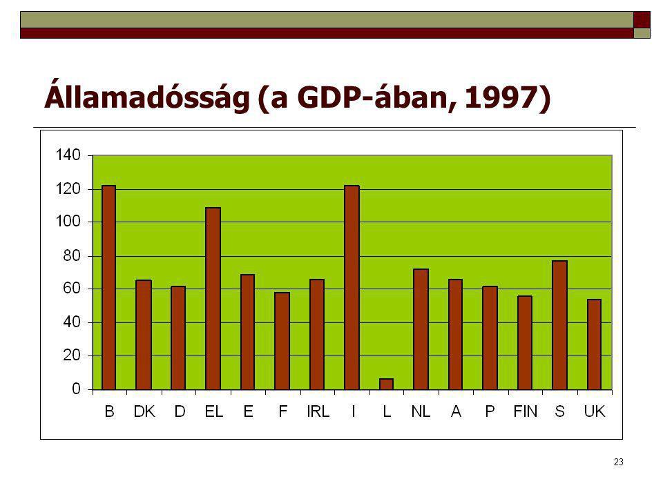 23 Államadósság (a GDP-ában, 1997)