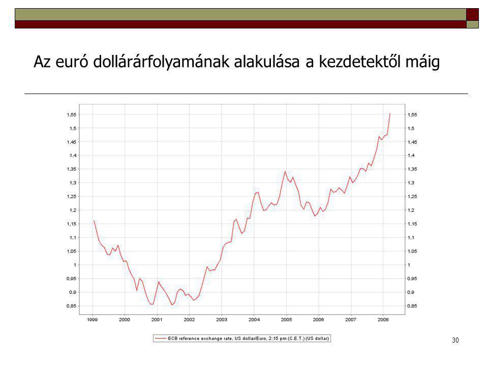 30 Az euró dollárárfolyamának alakulása a kezdetektől máig