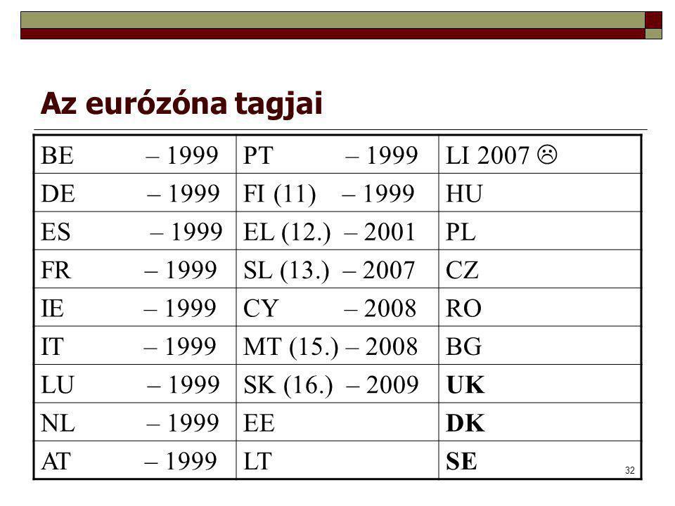 32 Az eurózóna tagjai BE – 1999PT – 1999 LI 2007  DE – 1999FI (11) – 1999HU ES – 1999EL (12.) – 2001PL FR – 1999SL (13.) – 2007CZ IE – 1999CY – 2008RO IT – 1999MT (15.) – 2008BG LU – 1999SK (16.) – 2009UK NL – 1999EEDK AT – 1999LTSE
