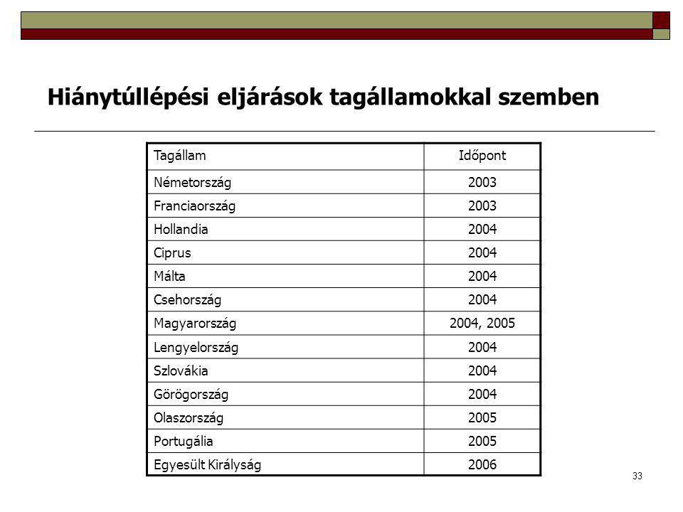 33 TagállamIdőpont Németország2003 Franciaország2003 Hollandia2004 Ciprus2004 Málta2004 Csehország2004 Magyarország2004, 2005 Lengyelország2004 Szlovákia2004 Görögország2004 Olaszország2005 Portugália2005 Egyesült Királyság2006 Hiánytúllépési eljárások tagállamokkal szemben