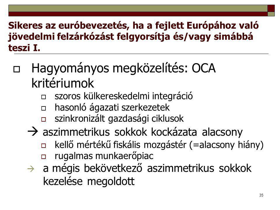 35 Sikeres az euróbevezetés, ha a fejlett Európához való jövedelmi felzárkózást felgyorsítja és/vagy simábbá teszi I.  Hagyományos megközelítés: OCA
