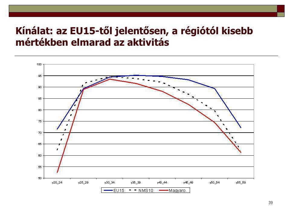 39 Kínálat: az EU15-től jelentősen, a régiótól kisebb mértékben elmarad az aktivitás