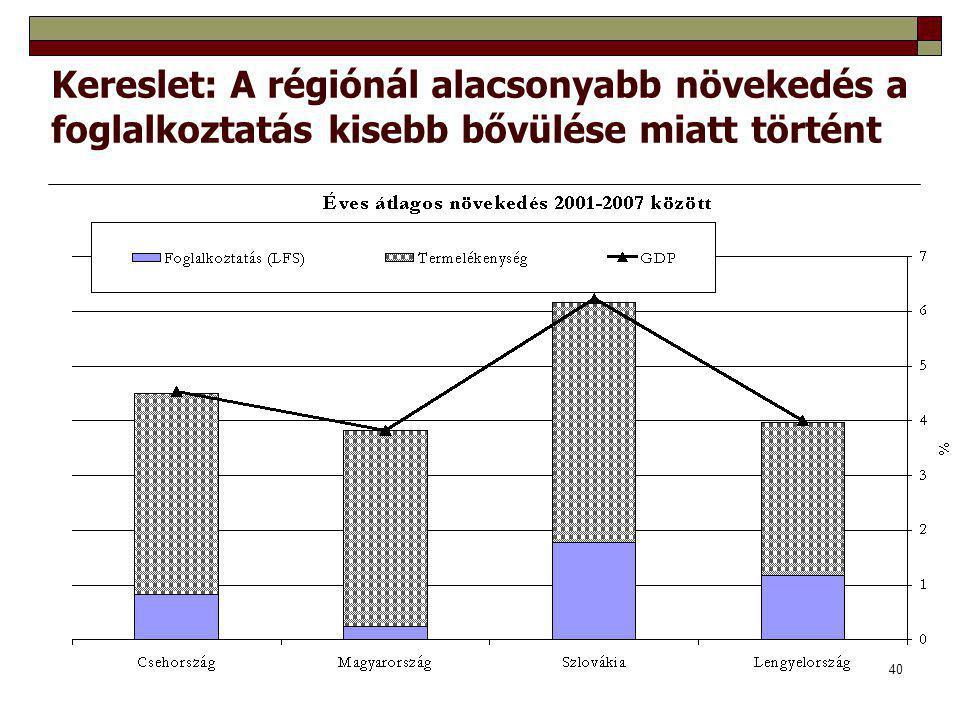 40 Kereslet: A régiónál alacsonyabb növekedés a foglalkoztatás kisebb bővülése miatt történt