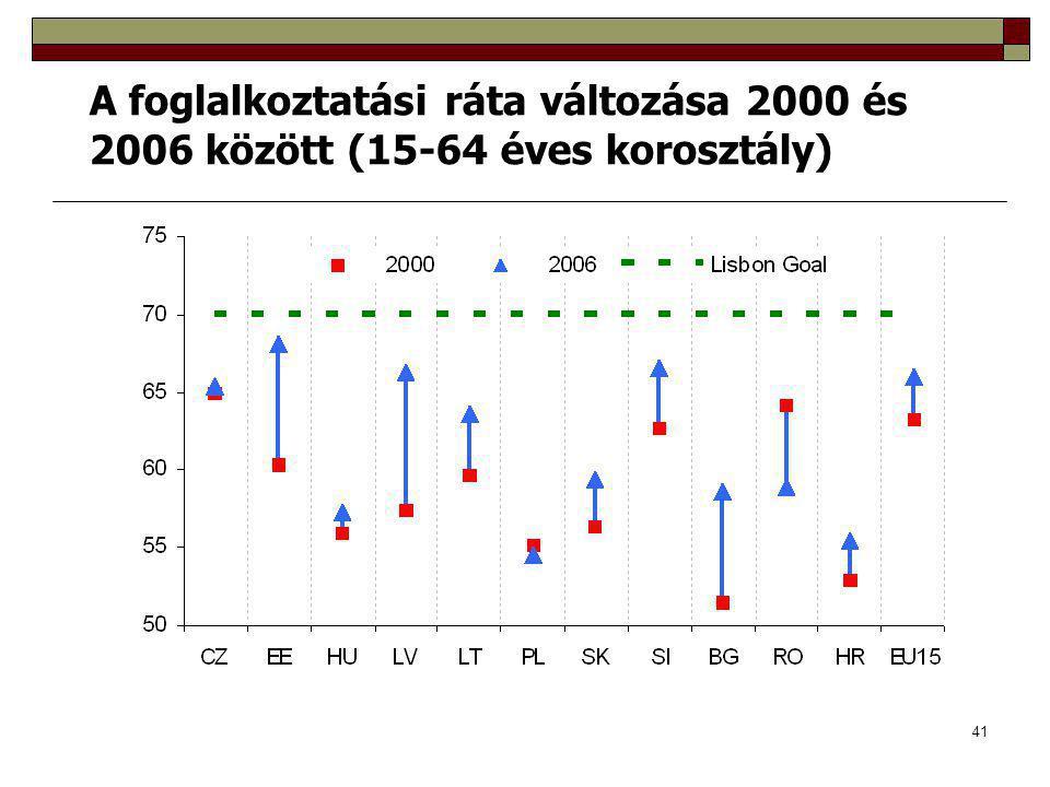 41 A foglalkoztatási ráta változása 2000 és 2006 között (15-64 éves korosztály)