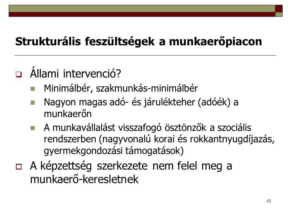 43 Strukturális feszültségek a munkaerőpiacon  Állami intervenció? Minimálbér, szakmunkás-minimálbér Nagyon magas adó- és járulékteher (adóék) a munk