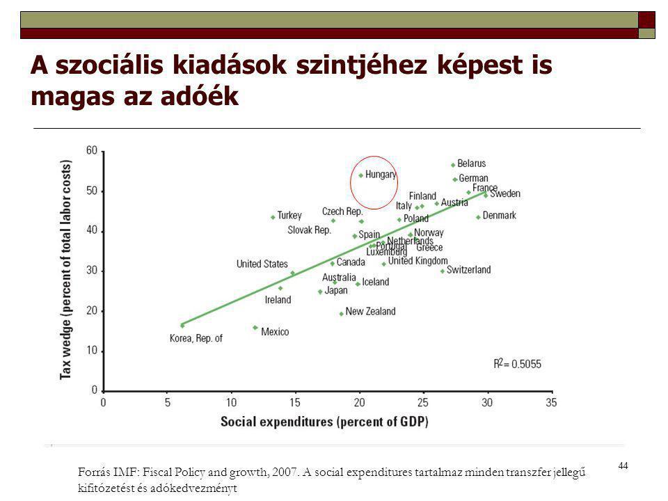 44 A szociális kiadások szintjéhez képest is magas az adóék Forrás IMF: Fiscal Policy and growth, 2007. A social expenditures tartalmaz minden transzf