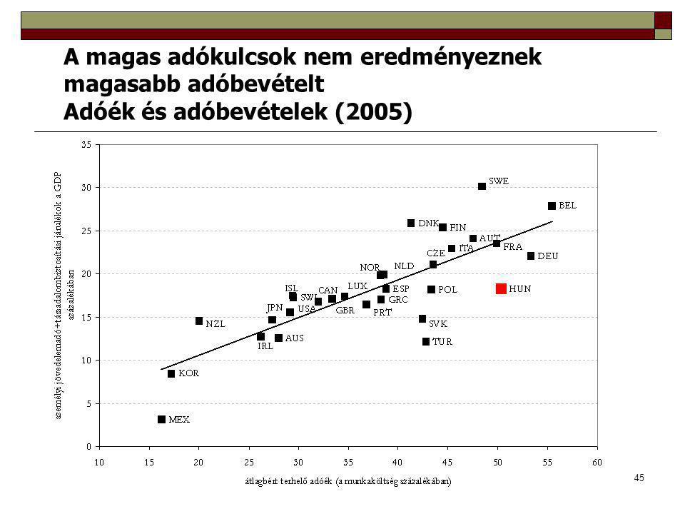 45 A magas adókulcsok nem eredményeznek magasabb adóbevételt Adóék és adóbevételek (2005)