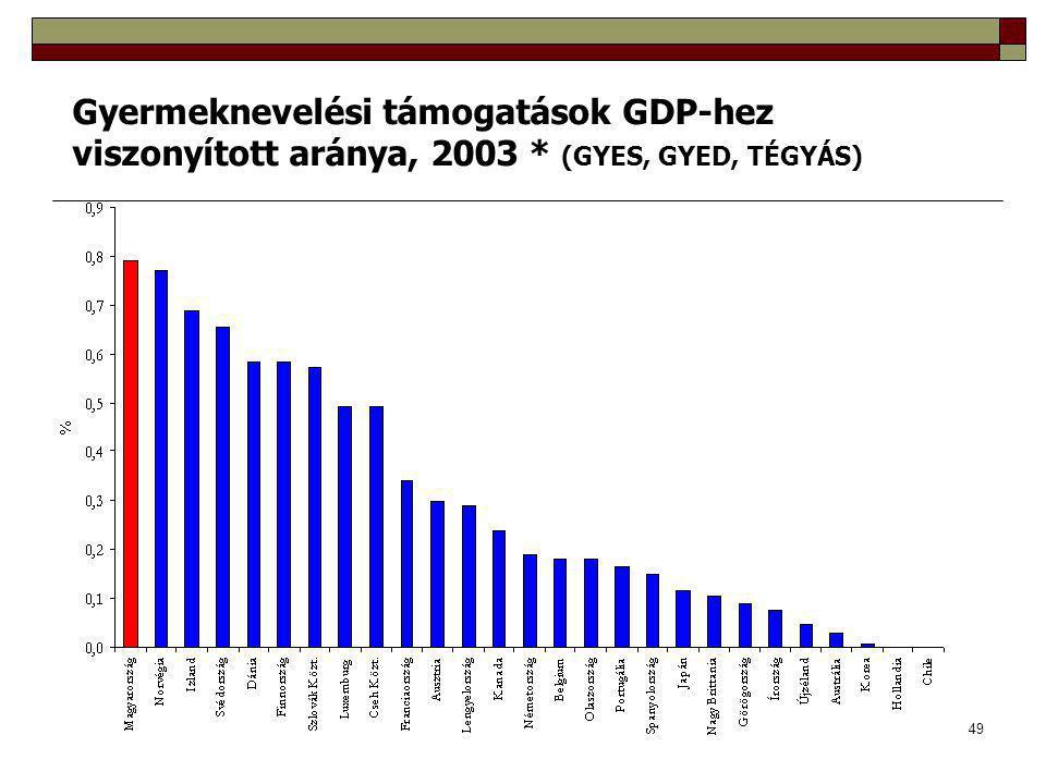 49 Gyermeknevelési támogatások GDP-hez viszonyított aránya, 2003 * (GYES, GYED, TÉGYÁS)