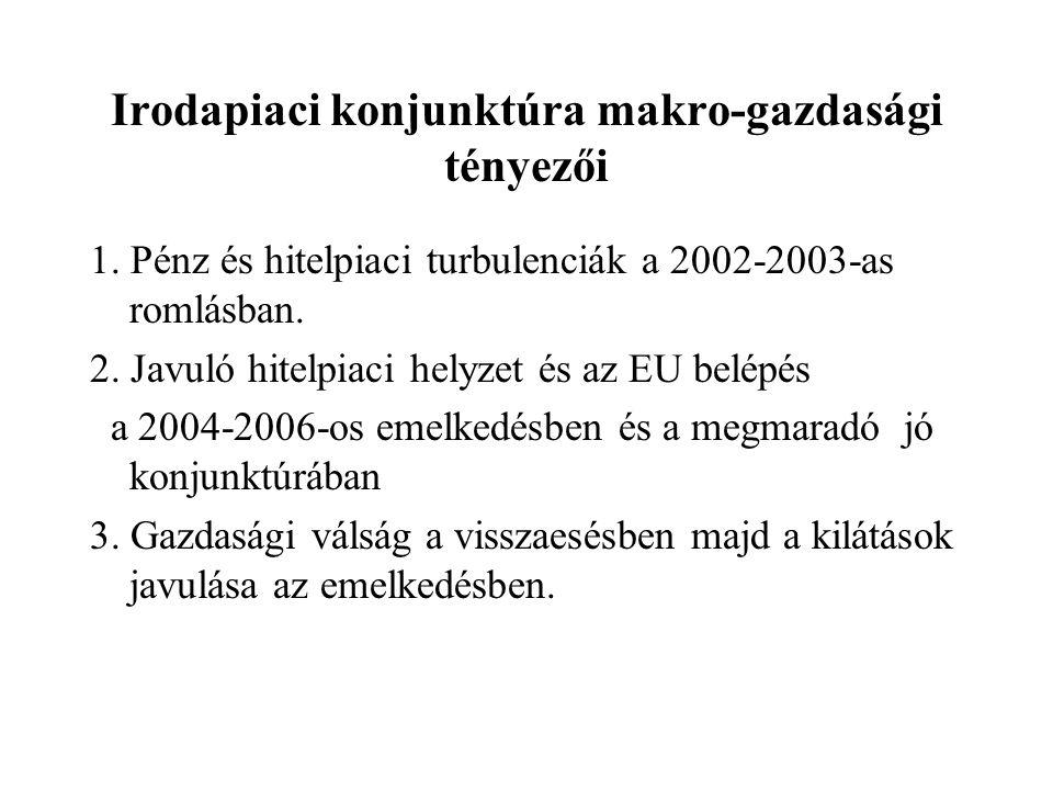 Irodapiaci konjunktúra makro-gazdasági tényezői 1. Pénz és hitelpiaci turbulenciák a 2002-2003-as romlásban. 2. Javuló hitelpiaci helyzet és az EU bel
