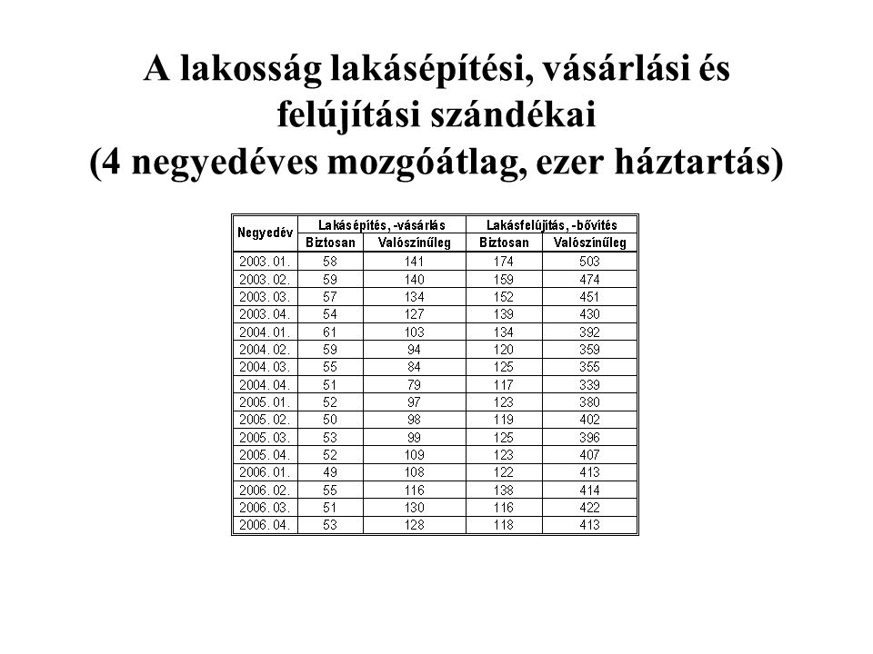 A lakosság lakásépítési, vásárlási és felújítási szándékai (4 negyedéves mozgóátlag, ezer háztartás)