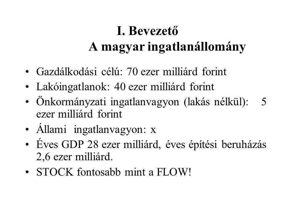 I. Bevezető A magyar ingatlanállomány Gazdálkodási célú: 70 ezer milliárd forint Lakóingatlanok: 40 ezer milliárd forint Önkormányzati ingatlanvagyon