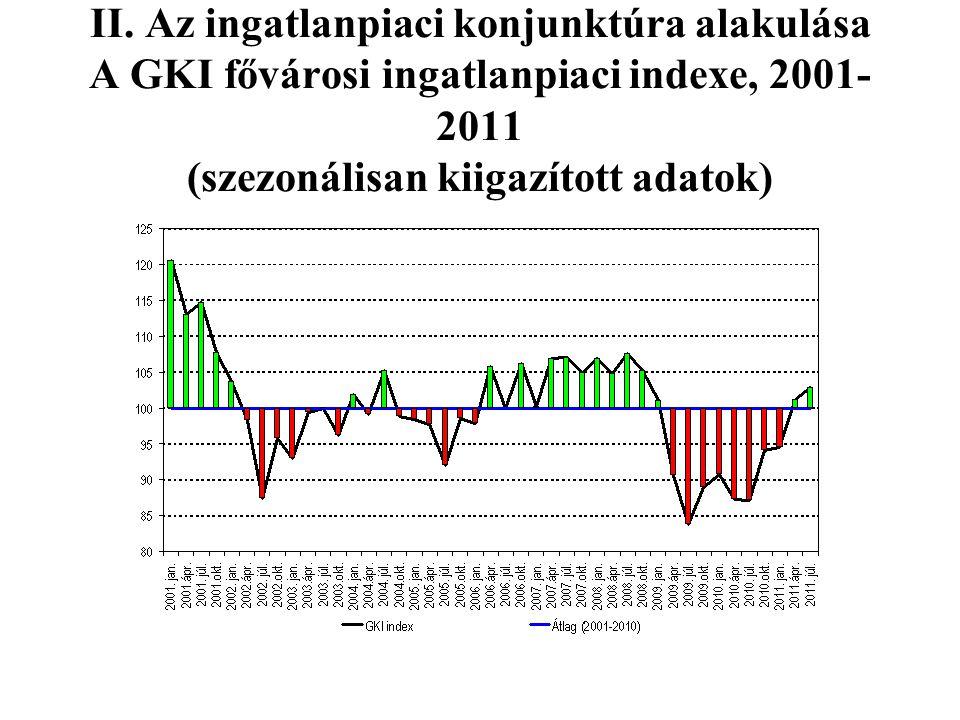 II. Az ingatlanpiaci konjunktúra alakulása A GKI fővárosi ingatlanpiaci indexe, 2001- 2011 (szezonálisan kiigazított adatok)