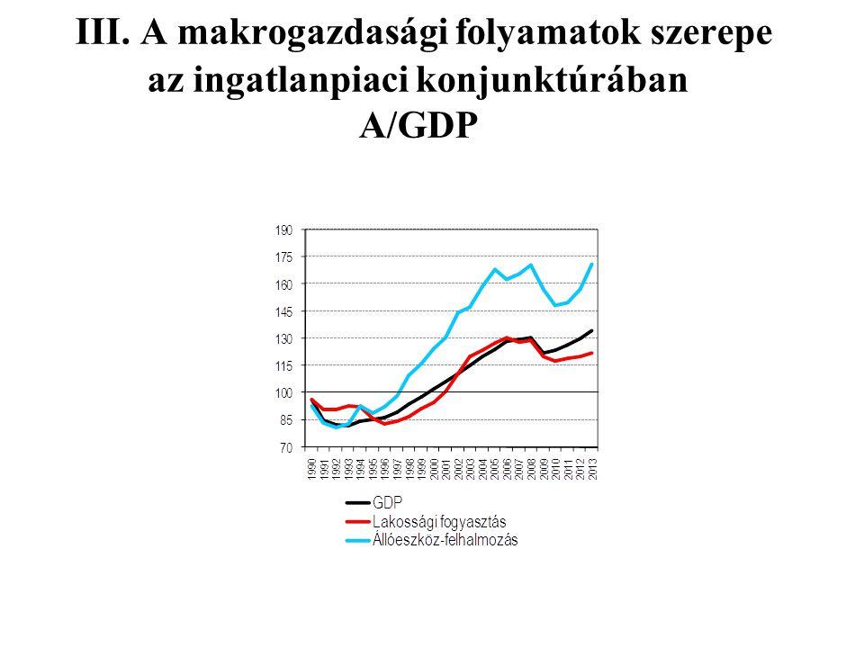 III. A makrogazdasági folyamatok szerepe az ingatlanpiaci konjunktúrában A/GDP
