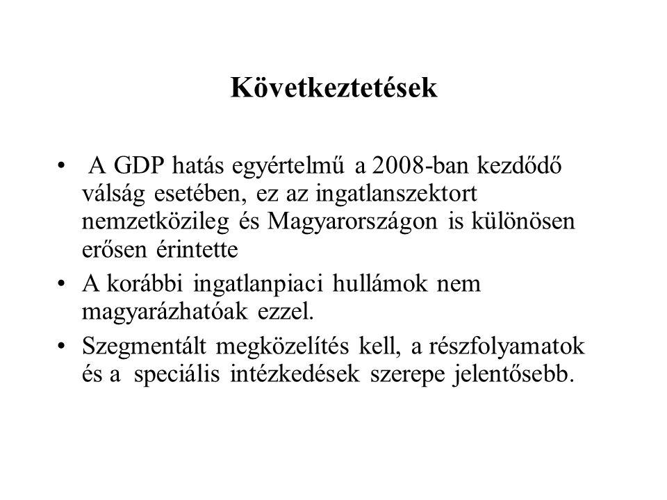 Következtetések A GDP hatás egyértelmű a 2008-ban kezdődő válság esetében, ez az ingatlanszektort nemzetközileg és Magyarországon is különösen erősen