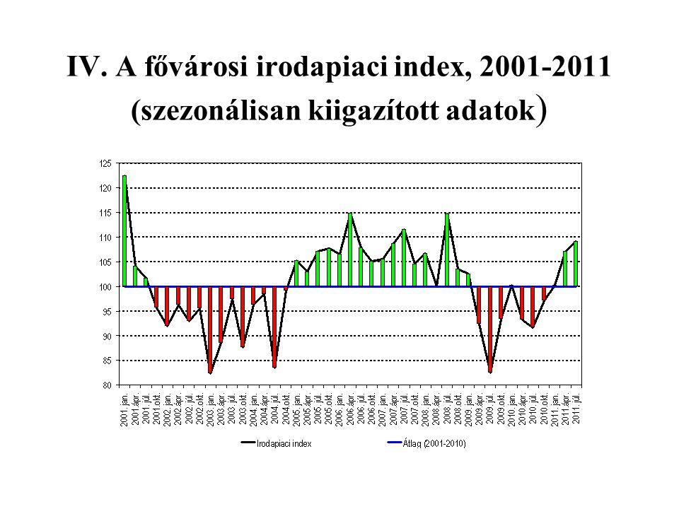 IV. A fővárosi irodapiaci index, 2001-2011 (szezonálisan kiigazított adatok )
