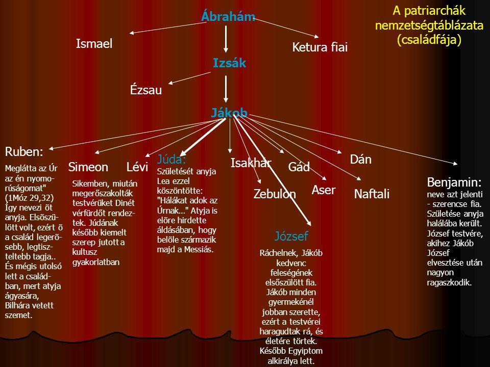 Ábrahám Ismael Ketura fiai Izsák Jákob Ézsau Ruben: Meglátta az Úr az én nyomo- rúságomat
