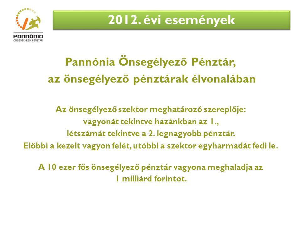 Pannónia Önsegélyező Pénztár, az önsegélyező pénztárak élvonalában Az önsegélyező szektor meghatározó szereplője: vagyonát tekintve hazánkban az 1., létszámát tekintve a 2.