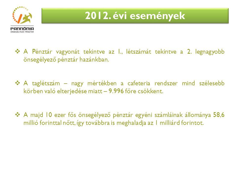 2012.évi események  A Pénztár vagyonát tekintve az I., létszámát tekintve a 2.