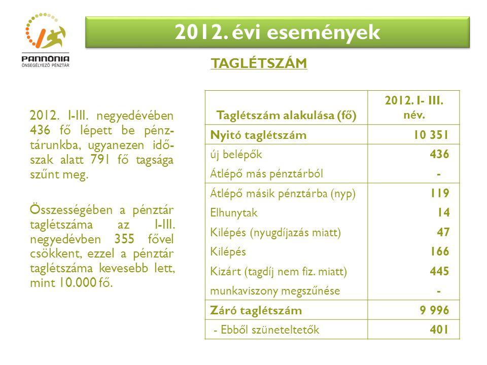 2012.évi események 2012. I-III.