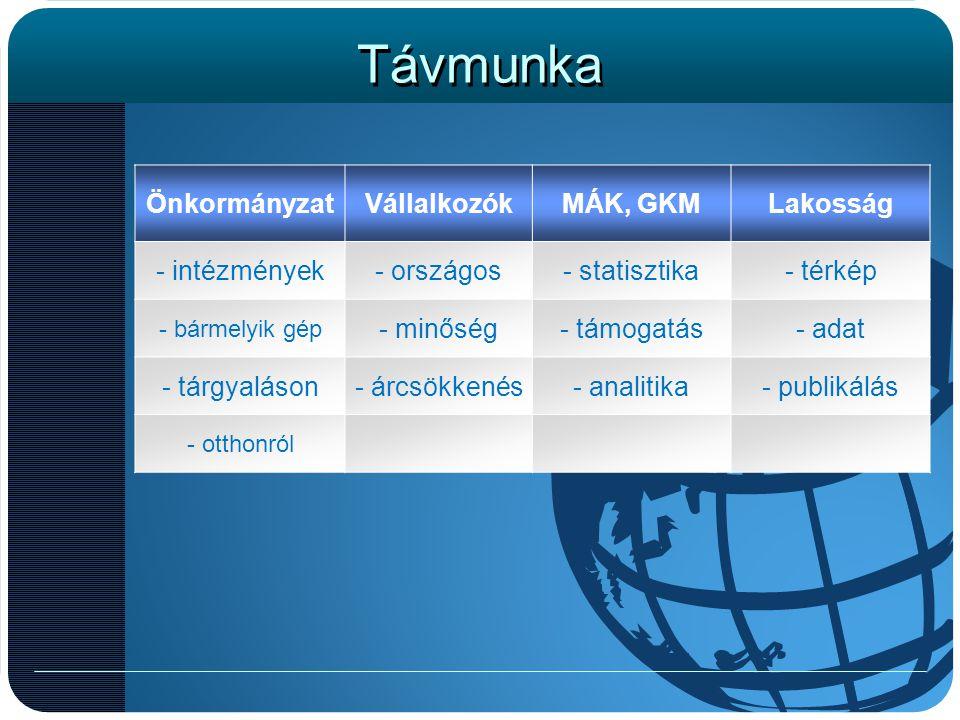 Távmunka ÖnkormányzatVállalkozókMÁK, GKMLakosság - intézmények- országos- statisztika- térkép - bármelyik gép - minőség- támogatás- adat - tárgyaláson