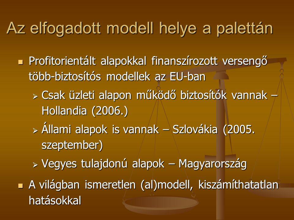 Az elfogadott modell helye a palettán Profitorientált alapokkal finanszírozott versengő több-biztosítós modellek az EU-ban Profitorientált alapokkal finanszírozott versengő több-biztosítós modellek az EU-ban  Csak üzleti alapon működő biztosítók vannak – Hollandia (2006.)  Állami alapok is vannak – Szlovákia (2005.