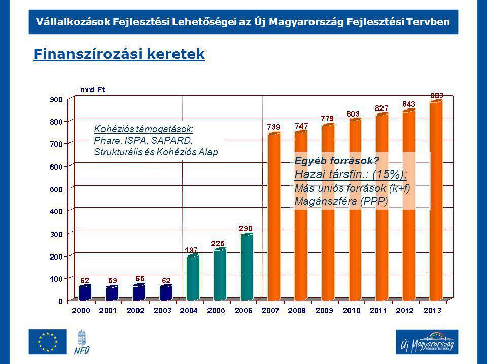 Vállalkozások Fejlesztési Lehetőségei az Új Magyarország Fejlesztési Tervben A pénz felosztásának elvei Összes uniós támogatás: 22,4 mrd EURO (SA +KA) Kohéziós Alap (környezet, közlekedés, energia) 1/3, Strukturális Alapok (ágazatok és régiók) 2/3.