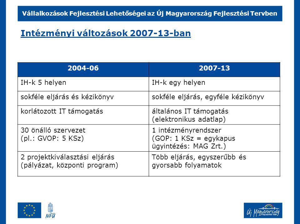 Vállalkozások Fejlesztési Lehetőségei az Új Magyarország Fejlesztési Tervben Intézményi változások 2007-13-ban 2004-062007-13 IH-k 5 helyenIH-k egy helyen sokféle eljárás és kézikönyvsokféle eljárás, egyféle kézikönyv korlátozott IT támogatásáltalános IT támogatás (elektronikus adatlap) 30 önálló szervezet (pl.: GVOP: 5 KSz) 1 intézményrendszer (GOP: 1 KSz = egykapus ügyintézés: MAG Zrt.) 2 projektkiválasztási eljárás (pályázat, központi program) Több eljárás, egyszerűbb és gyorsabb folyamatok