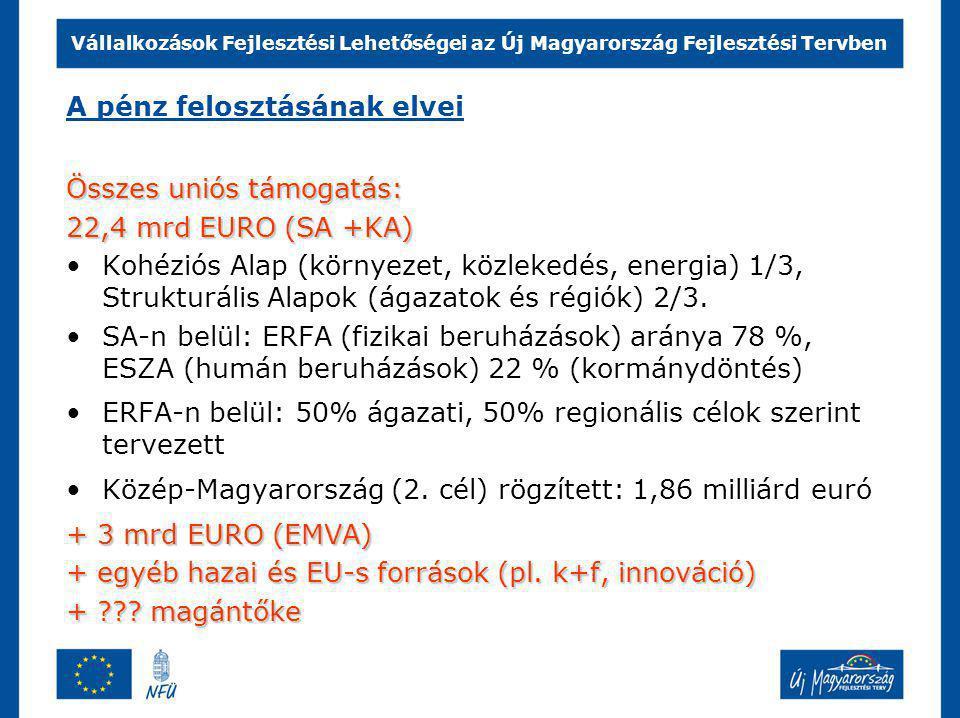 Vállalkozások Fejlesztési Lehetőségei az Új Magyarország Fejlesztési Tervben Projektköltségvetés szerkezete Állami támogatás = EU támogatás + hazai költségvetési forrás (85 /15) Saját erő Ezt adja az EU (22,4 mrd EURO) A fejlesztés összvolumene Elszámolható ktsg.