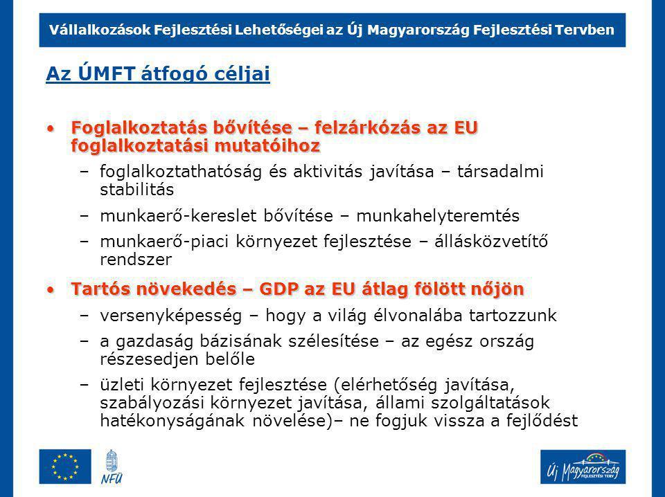 Vállalkozások Fejlesztési Lehetőségei az Új Magyarország Fejlesztési Tervben Főbb tartalmi elemek K+F és innováció a versenyképességértK+F és innováció a versenyképességért –Az egyetemek, kutatóintézetek és a vállalkozások közötti innovációs, K+F együttműködések ösztönzése –Innovációs és technológiai parkok, klaszterek támogatása –A vállalkozások önálló innovációs és K+F tevékenységének ösztönzése Vállalkozások (kiemelten a KKV-k) komplex fejlesztéseVállalkozások (kiemelten a KKV-k) komplex fejlesztése –Vállalkozások technológiai korszerűsítése –Vállalati szervezet-fejlesztés, korszerű folyamatmenedzsment ösztönzése A modern üzleti környezet erősítéséértA modern üzleti környezet erősítéséért –Korszerű infokommunikációs infrastruktúra kiépítése –Logisztikai központok és szolgáltatásaik fejlesztése –Vállalatok részére információ és üzleti és piacfejlesztési tanácsadás nyújtása (pl.