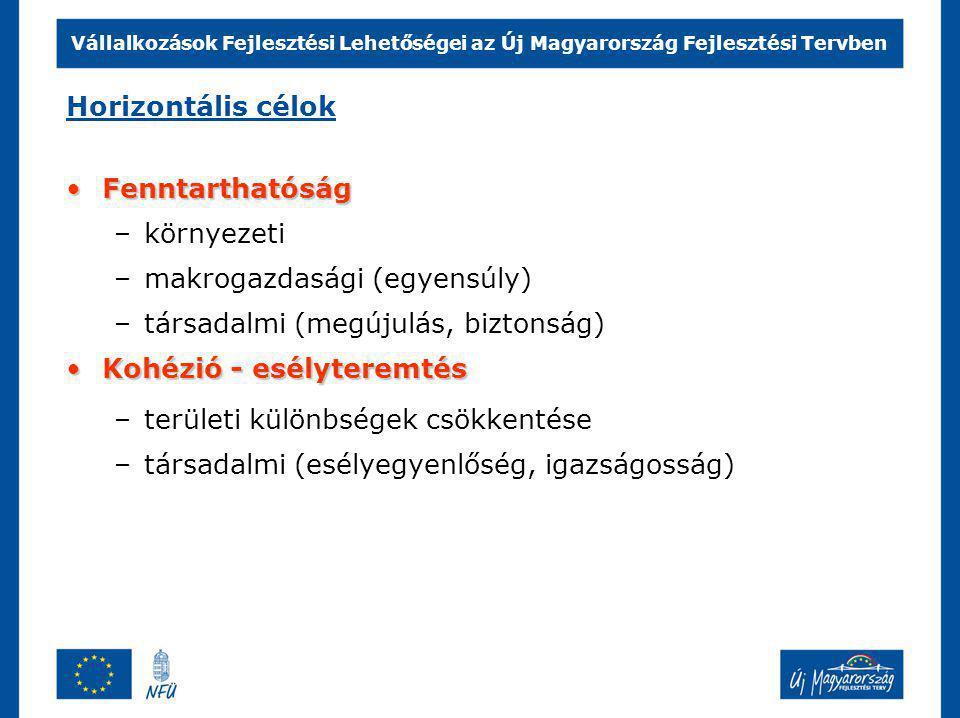 Vállalkozások Fejlesztési Lehetőségei az Új Magyarország Fejlesztési Tervben Humán A fejlesztés területei, operatív programok Társadalmi megújulás OP 1110,3 mrd Ft Környezet és Energia ÁllamreformRégiók 6+1 1840,5 mrd Ft 15 % nemzeti társfinanszírozással együtt 271 Ft/EURO, folyó áron GazdaságKözlekedés Társadalmi infrastruktúra OP 621,4 mrd Ft Környezet és energia OP 1332,3 mrd Ft Államreform OP 46,7 mrd Ft Elektronikus közigazg.