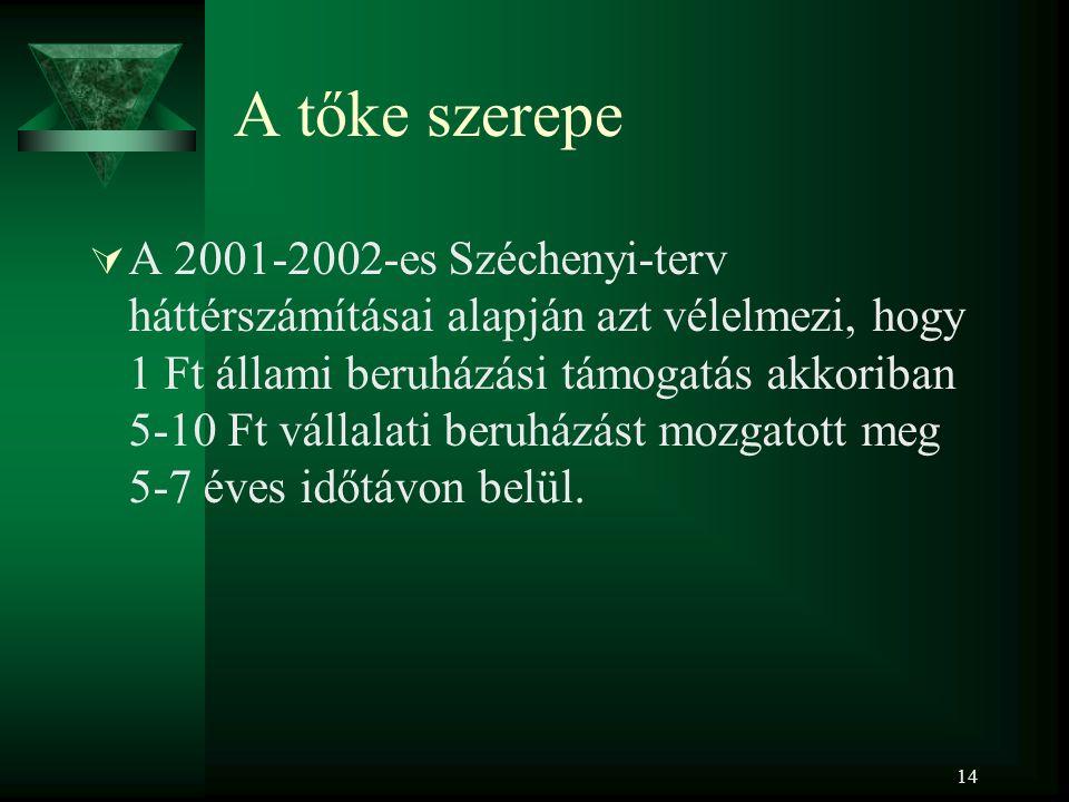 14 A tőke szerepe  A 2001-2002-es Széchenyi-terv háttérszámításai alapján azt vélelmezi, hogy 1 Ft állami beruházási támogatás akkoriban 5-10 Ft vállalati beruházást mozgatott meg 5-7 éves időtávon belül.