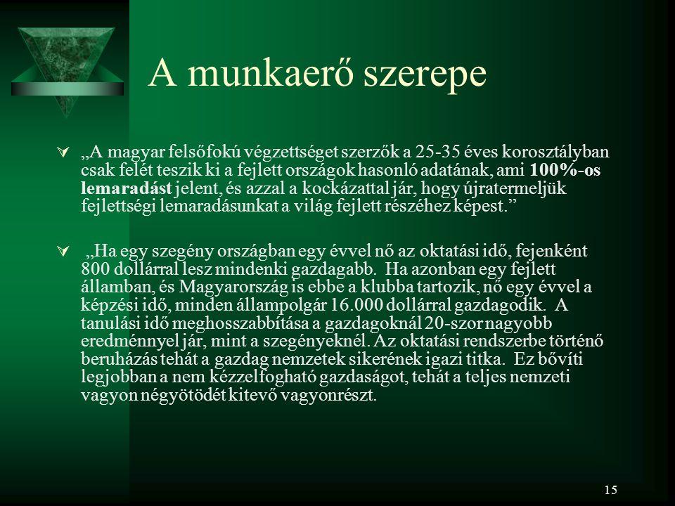 """15 A munkaerő szerepe  """"A magyar felsőfokú végzettséget szerzők a 25-35 éves korosztályban csak felét teszik ki a fejlett országok hasonló adatának, ami 100%-os lemaradást jelent, és azzal a kockázattal jár, hogy újratermeljük fejlettségi lemaradásunkat a világ fejlett részéhez képest.  """"Ha egy szegény országban egy évvel nő az oktatási idő, fejenként 800 dollárral lesz mindenki gazdagabb."""