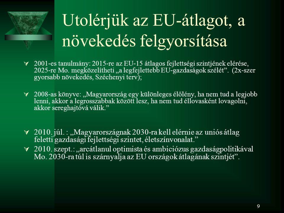 9 Utolérjük az EU-átlagot, a növekedés felgyorsítása  2001-es tanulmány: 2015-re az EU-15 átlagos fejlettségi szintjének elérése, 2025-re Mo.
