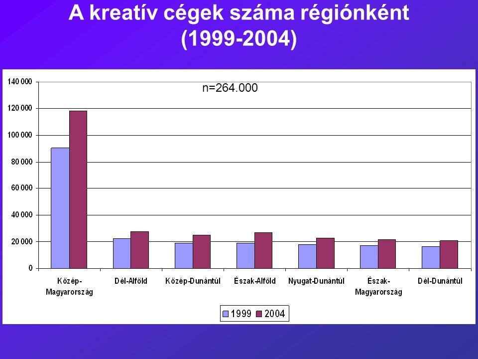 A kreatív cégek száma régiónként (1999-2004) n=264.000