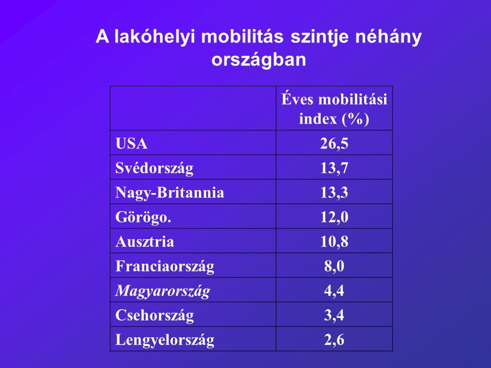 Éves mobilitási index (%) USA26,5 Svédország13,7 Nagy-Britannia13,3 Görögo.12,0 Ausztria10,8 Franciaország8,0 Magyarország4,4 Csehország3,4 Lengyelors