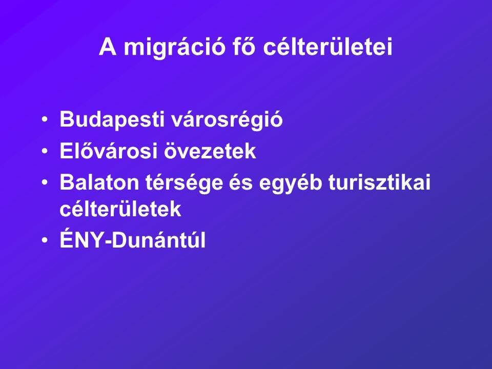 A migráció fő célterületei Budapesti városrégió Elővárosi övezetek Balaton térsége és egyéb turisztikai célterületek ÉNY-Dunántúl