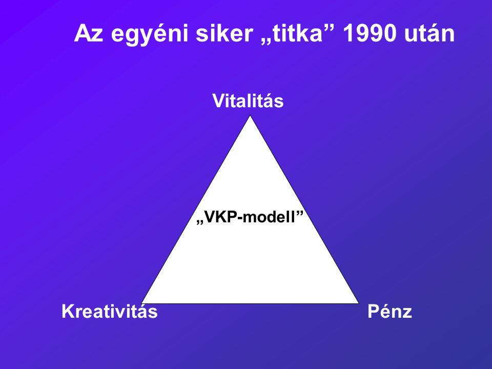 """Az egyéni siker """"titka"""" 1990 után """"VKP- modell"""" Vitalitás KreativitásPénz"""