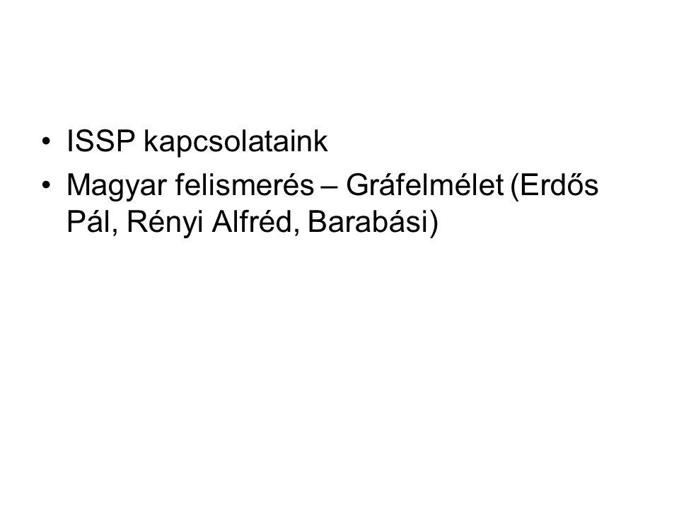 ISSP kapcsolataink Magyar felismerés – Gráfelmélet (Erdős Pál, Rényi Alfréd, Barabási)