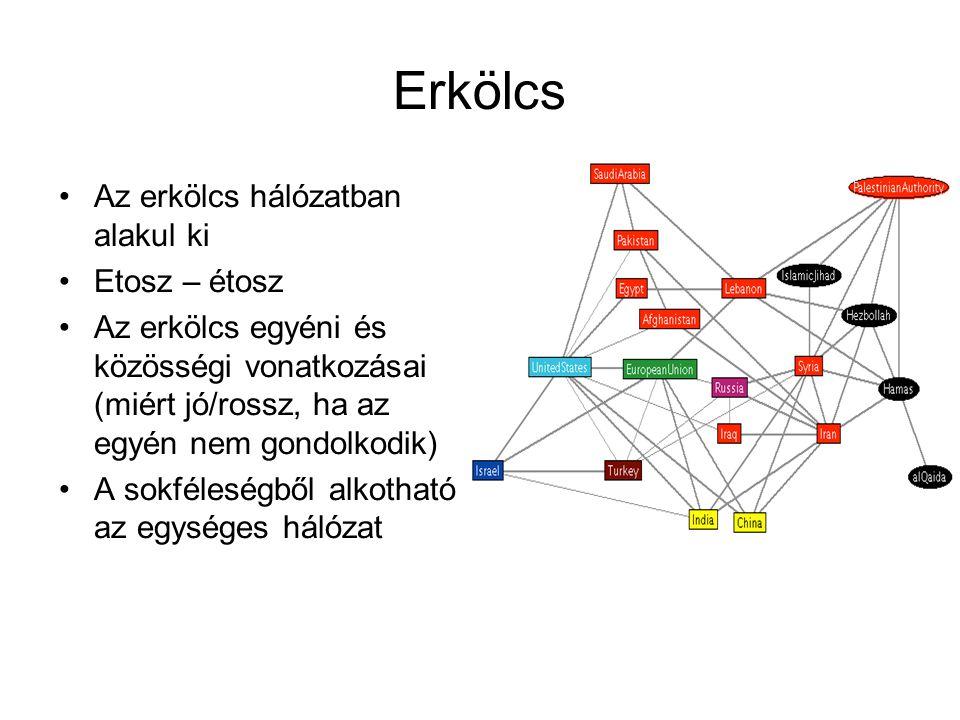 Erkölcs Az erkölcs hálózatban alakul ki Etosz – étosz Az erkölcs egyéni és közösségi vonatkozásai (miért jó/rossz, ha az egyén nem gondolkodik) A sokféleségből alkotható az egységes hálózat