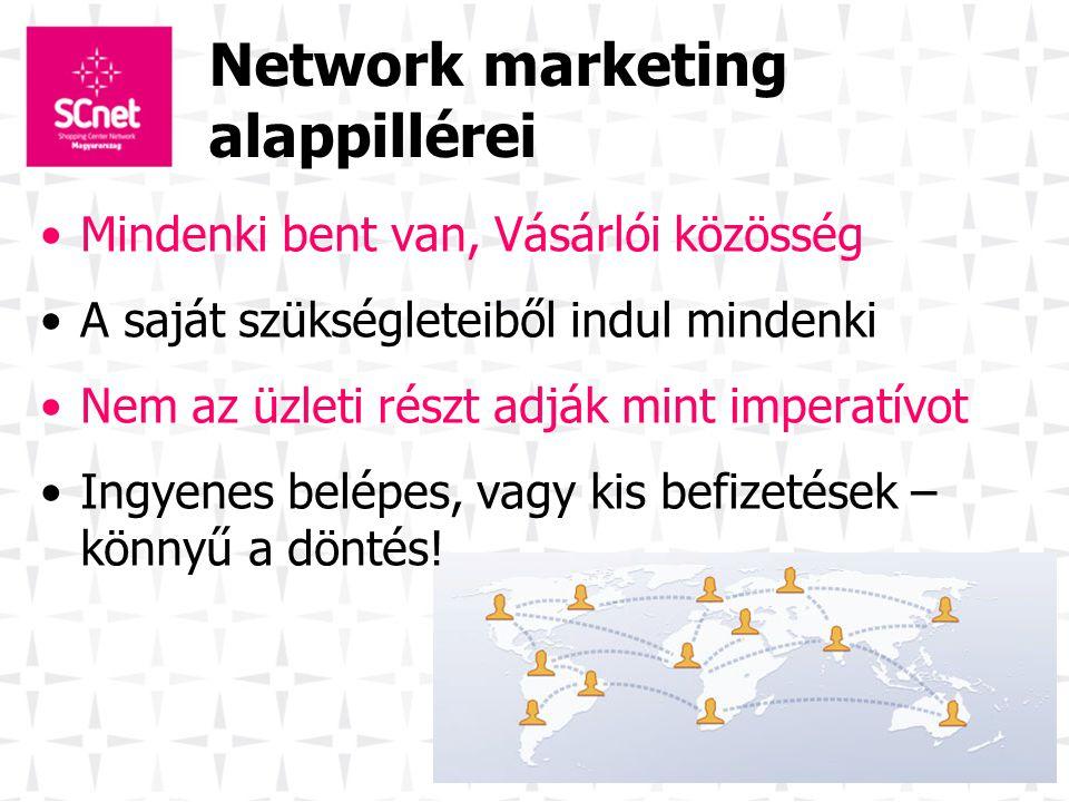 Network marketing alappillérei Mindenki bent van, Vásárlói közösség A saját szükségleteiből indul mindenki Nem az üzleti részt adják mint imperatívot