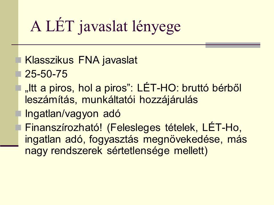 """A LÉT javaslat lényege Klasszikus FNA javaslat 25-50-75 """"Itt a piros, hol a piros"""": LÉT-HO: bruttó bérből leszámítás, munkáltatói hozzájárulás Ingatla"""