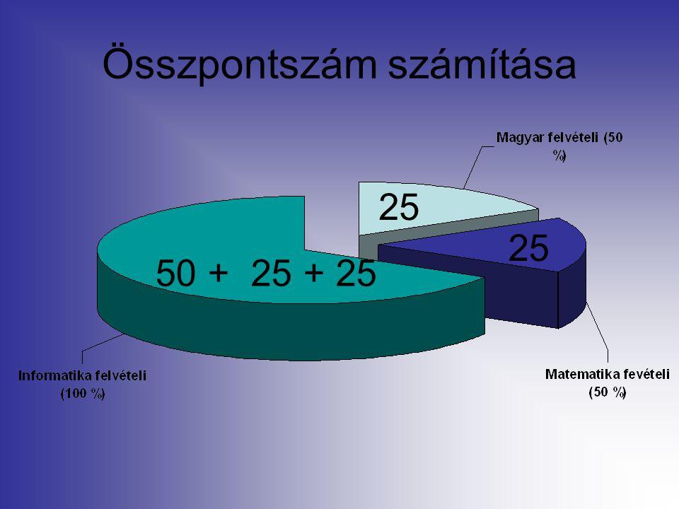 Összpontszám számítása 50 + 25 + 25 25