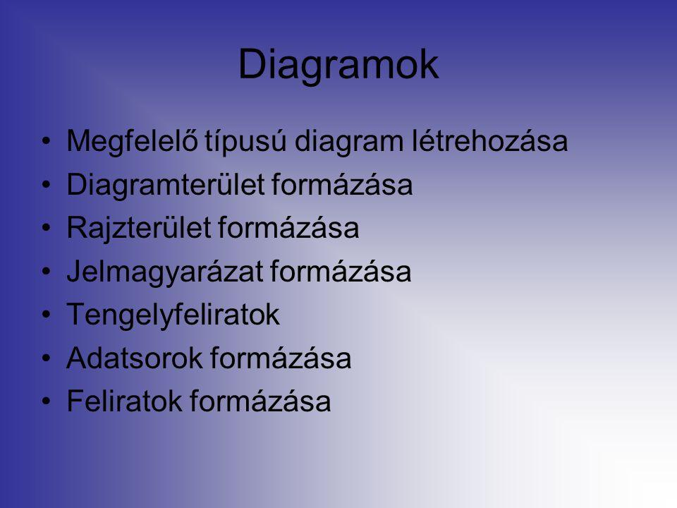 Diagramok Megfelelő típusú diagram létrehozása Diagramterület formázása Rajzterület formázása Jelmagyarázat formázása Tengelyfeliratok Adatsorok formázása Feliratok formázása