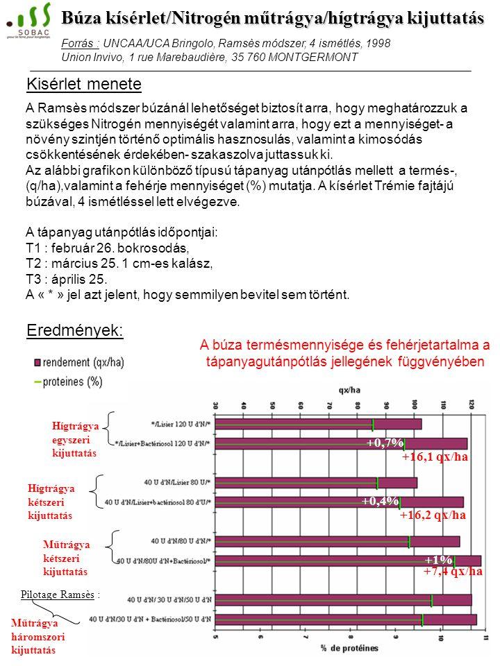 +16,1 qx/ha +0,7% +0,4% +16,2 qx/ha +7,4 qx/ha +1% Hígtrágya egyszeri kijuttatás Pilotage Ramsès : A búza termésmennyisége és fehérjetartalma a tápanyagutánpótlás jellegének függvényében Hígtrágya kétszeri kijuttatás Műtrágya kétszeri kijuttatás Műtrágya háromszori kijuttatás A Ramsès módszer búzánál lehetőséget biztosít arra, hogy meghatározzuk a szükséges Nitrogén mennyiségét valamint arra, hogy ezt a mennyiséget- a növény szintjén történő optimális hasznosulás, valamint a kimosódás csökkentésének érdekében- szakaszolva juttassuk ki.