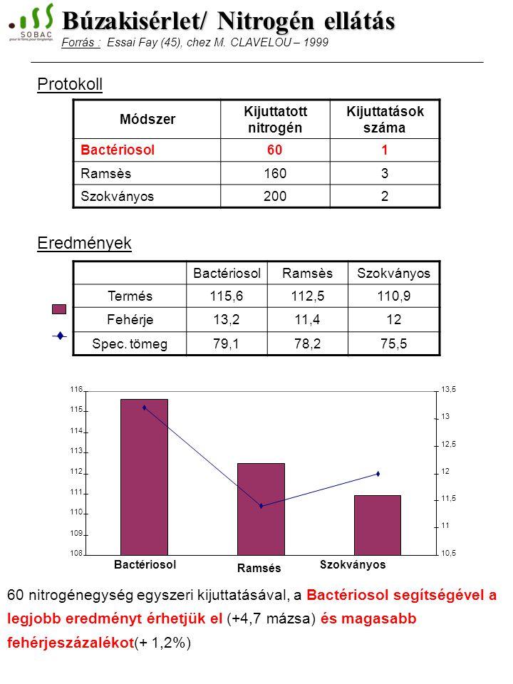 Búzakisérlet/ Nitrogén ellátás Forrás : Essai Fay (45), chez M.